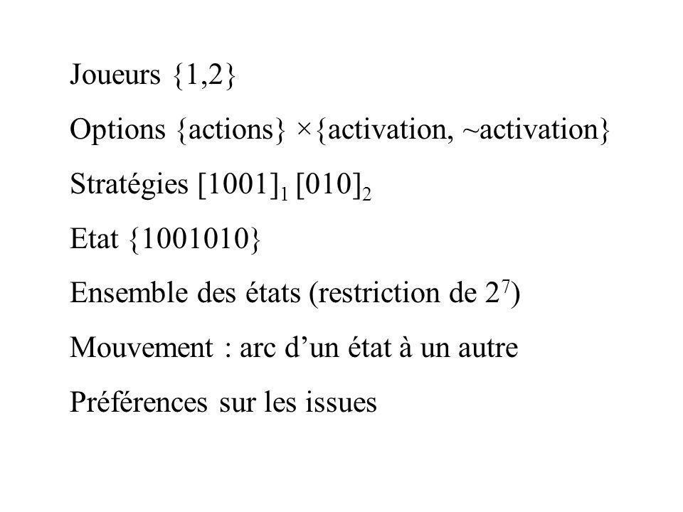 Joueurs {1,2} Options {actions} ×{activation, ~activation} Stratégies [1001]1 [010]2. Etat {1001010}
